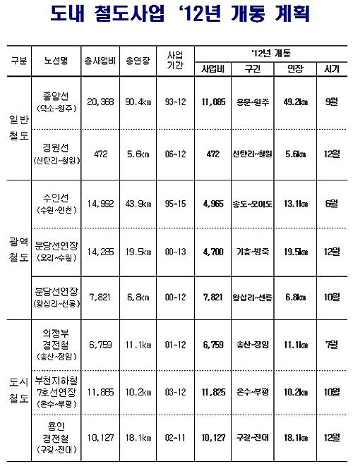 올해 철도 8개 노선이 개통되면 경기도민의 서울 도심 접근성이 향상되고 수도권 교통난 해소에 도움이 될 것으로 기대된다.