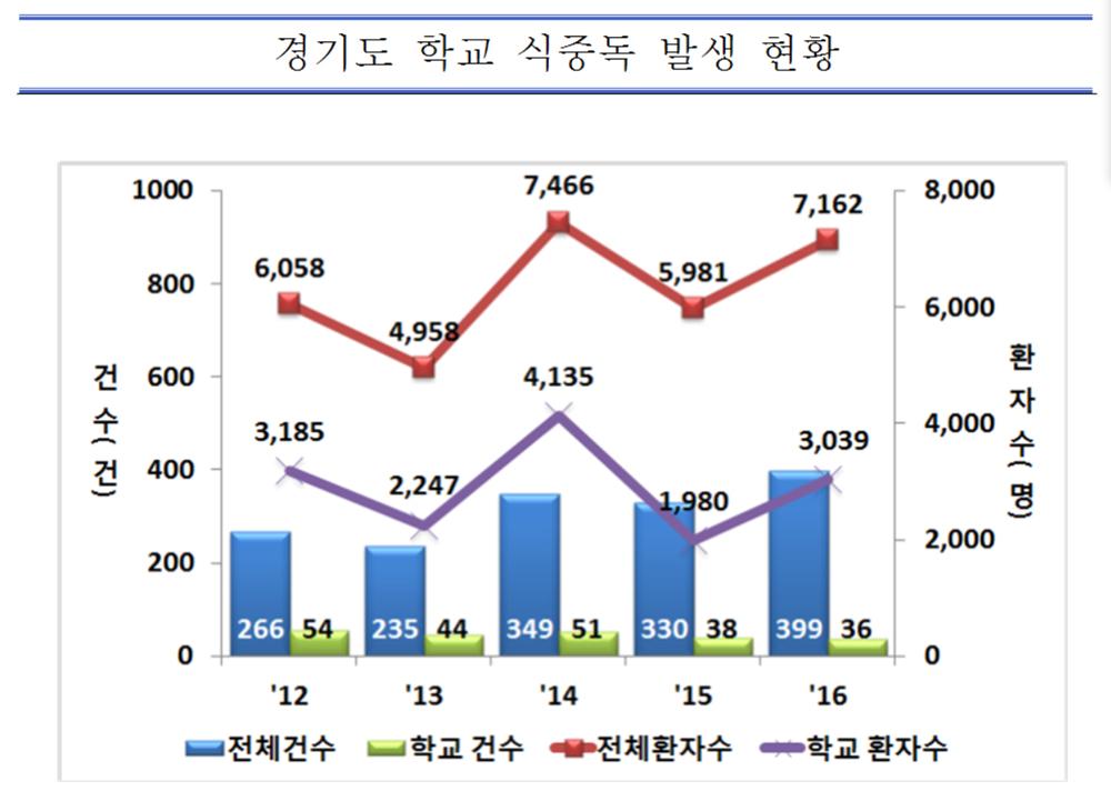 경기도 학교 식중독 발생 현황.