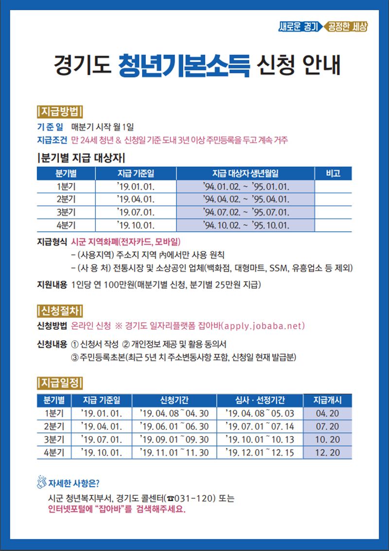 민선7기 이재명 경기도지사의 '핵심 청년정책'인 청년기본소득이 4월부터 본격 시행된다.