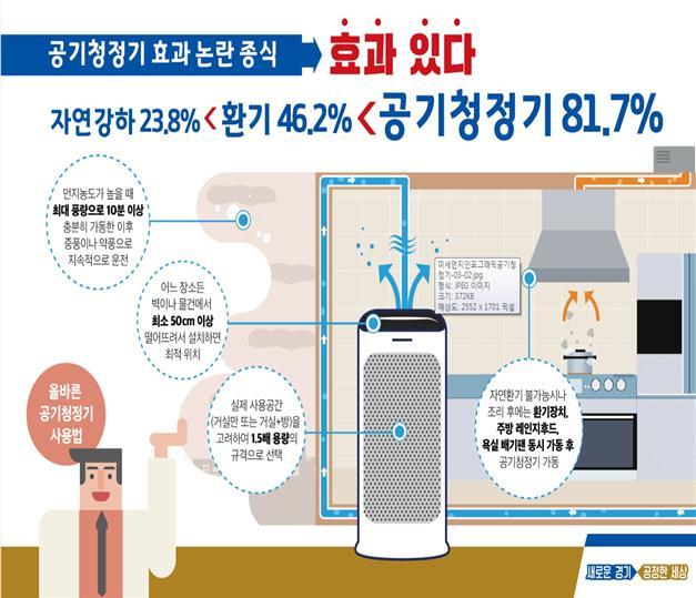 경기도 보건환경연구원은 아파트 공간 내 공기청정기 관련 실험을 실시한 결과 공기청정기 가동 시 81.7% 이상의 실내 미세먼지(PM 2.5)가 제거되는 것으로 나왔다고 최근 밝혔다.