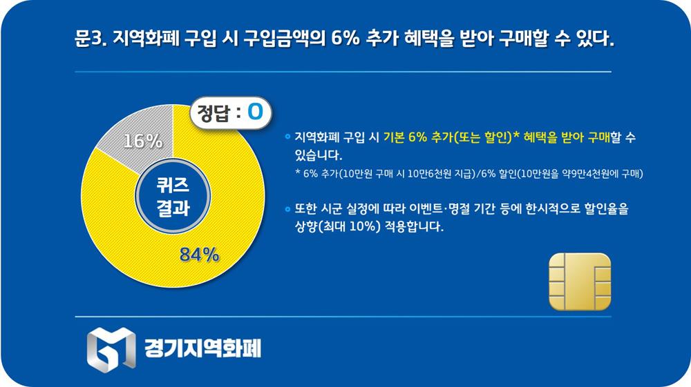 경기도가 자체 온라인 여론조사 패널 2,291명을 대상으로 온라인 O/X 퀴즈를 실시한 결과, 10명 중 8명 이상은 '경기지역화폐'의 사용법을 알고 있는 것으로 나타났다.