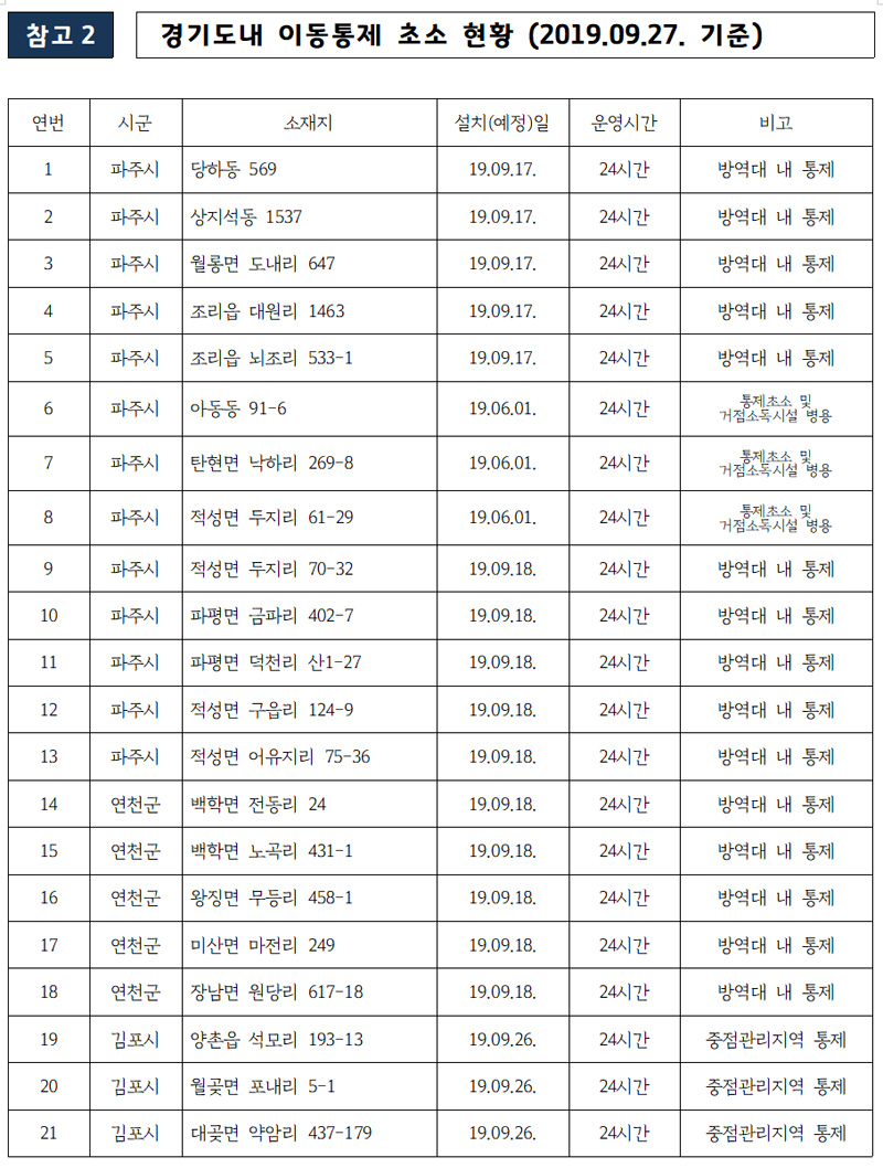 경기도내 이동통제 초소 현황(9월 27일 기준).