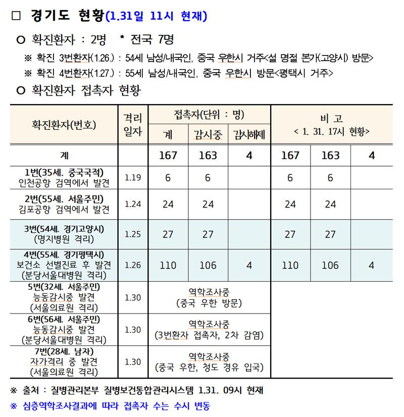 경기도 신종 코로나바이러스 감염증 발생 동향.
