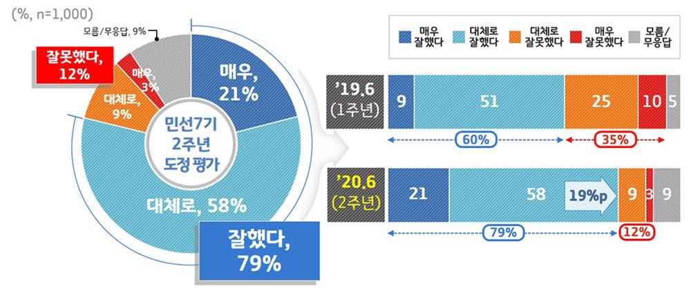 경기도민 10명 중 8명이 출범 2년을 맞은 민선7기 이재명호에 '잘했다'고 평가한 조사결과가 나왔다. 이는 1주년 평가(60%)에 비해 19%p나 상승한 결과다.