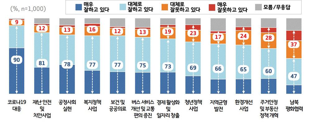 주요 정책 분야별로는 코로나19 대응(90%), 닥터헬기 등 재난안전 및 치안(81%) 하천·계곡 불법행위 근절 등 공정사회 실현(78%) 등의 순으로 높은 점수를 받았다.