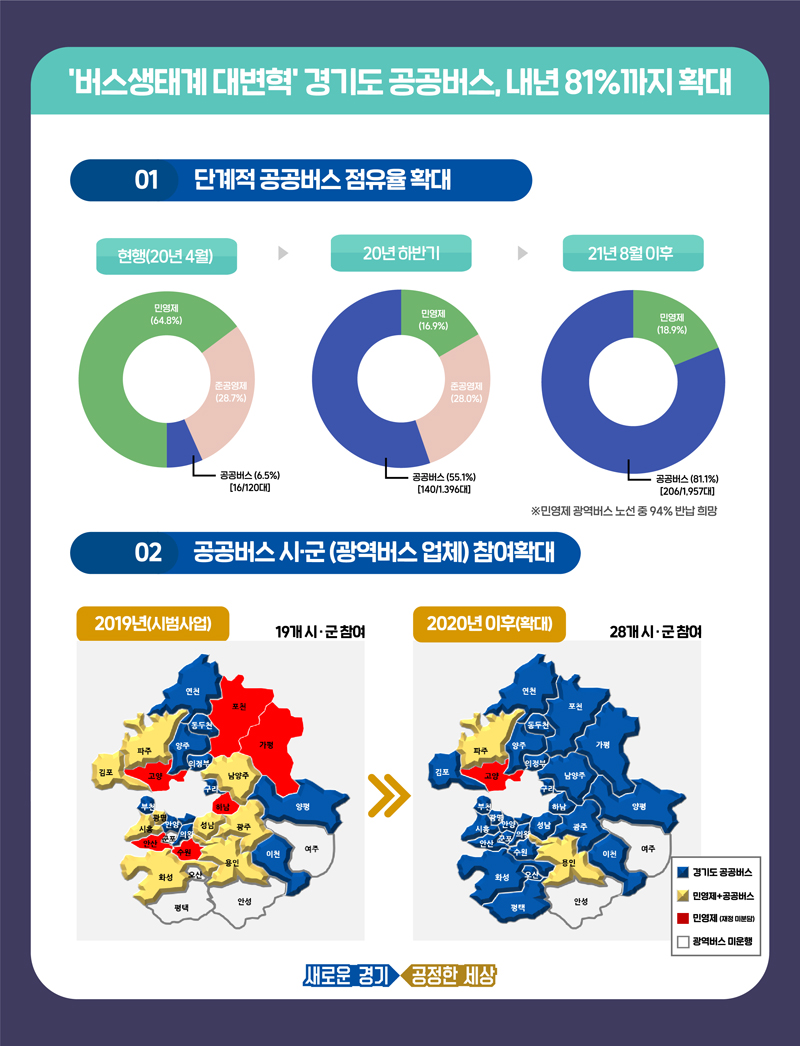 경기도는 광역버스(254개 노선)의 운영체계를 '공공버스'로 전환, 올 하반기까지 점유율을 55%(140개 노선), 오는 2021년까지 81%(206개 노선)까지 단계적으로 확대해 나갈 계획이다.