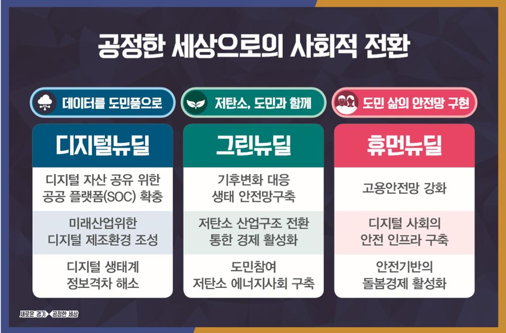 경기도형 뉴딜 정책은 디지털, 그린, 휴면뉴딜 등 3개 분야로 진행된다.