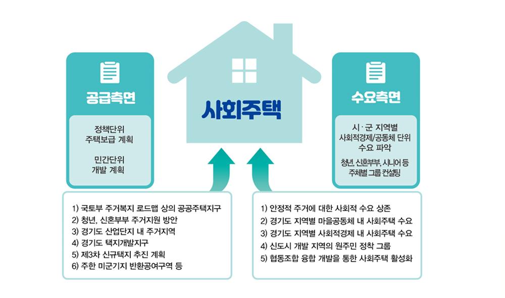경기도형 사회주택은 토지는 공공이 소유하되 건축물은 비영리법인, 공익법인, 협동조합,사회적기업, 마을기업 등 영리를 추구하지 않는 사회적 경제주체가 소유한다는 것이 특징이다.