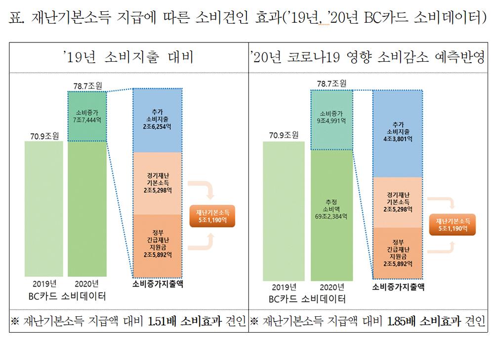 재난지원금 지급에 따른 소비견인 효과(2019년, 2020년 BC카드 소비데이터).
