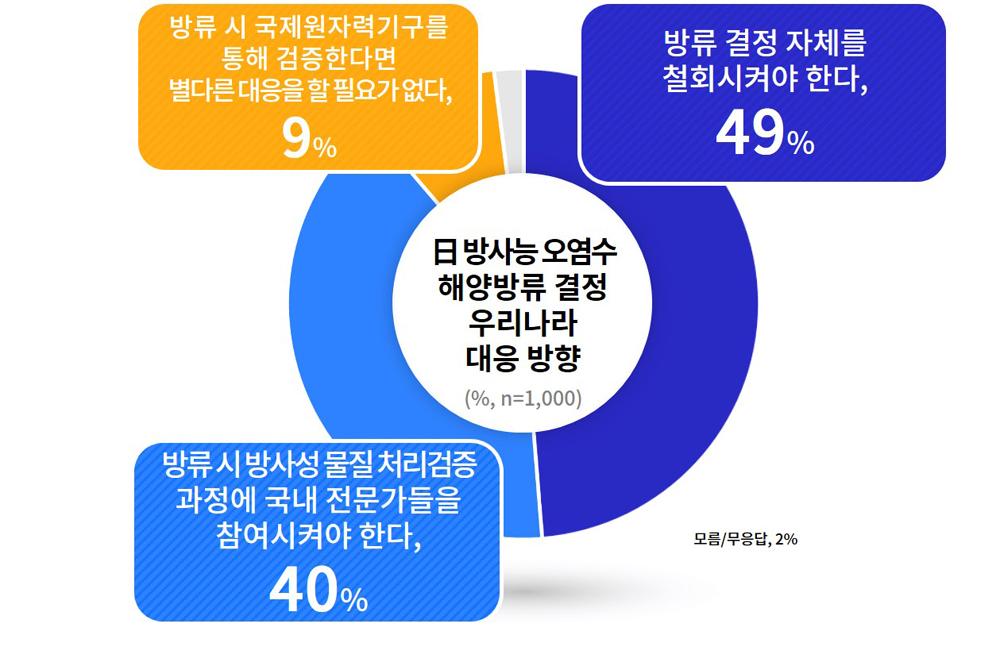 도민들은 일본 원전 오염수 방류 관련 우리나라의 대응 방향으로는 '방류 결정 자체를 철회시켜야 한다(49%)', '방류 시 방사성 물질 처리 검증 과정에 국내 전문가들을 참여시켜야 한다(40%)' 등의 의견을 밝혔다.